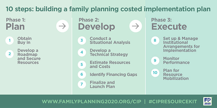 Infographic demonstrating the CIP process