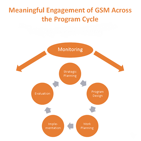 graph of meaningful engagement